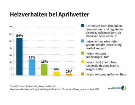 Richtig heizen bei Aprilwetter / forsa-Umfrage: 54 Prozent der Deutschen richten sich beim Heizen nach den Außentemperaturen – und heizen damit häufig ineffizient