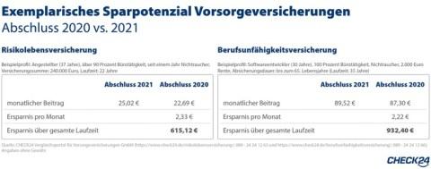 Vorsorgeversicherungen noch 2020 abschließen und Hunderte Euro sparen