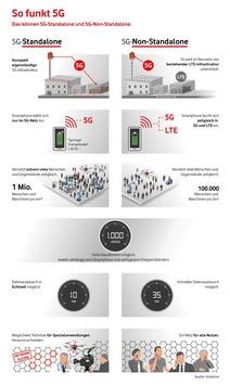 Europa-Premiere für Echtzeit im Mobilfunk: Das erste 5G-Kernnetz geht in Gelsenkirchen ans Netz
