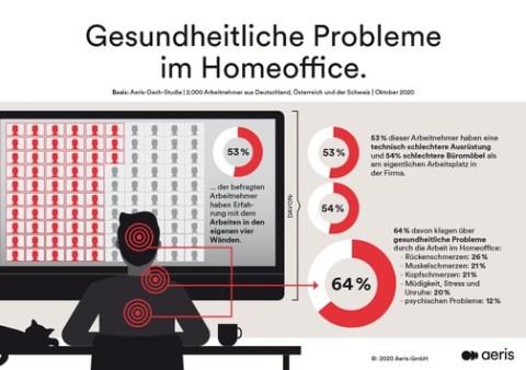 DACH-Studie: Homeoffice verursacht bei zwei von drei Arbeitnehmern gesundheitliche Probleme / Jeder Vierte klagt über Rückenschmerzen / Ausstattung mit Technik und Büromöbeln immer noch unbefriedigend