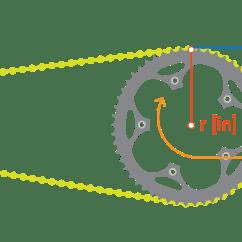 Gear Ratio Diagram Cat5e Rj45 Jack Wiring Bike Gearing 101 Understanding Cassette And
