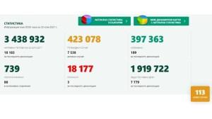 113 нови инфекции на ден, трима починали