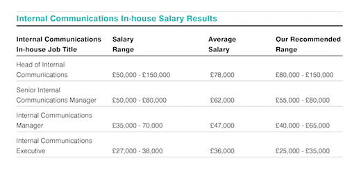 Show me the money: Salary survey shows how financial PR is