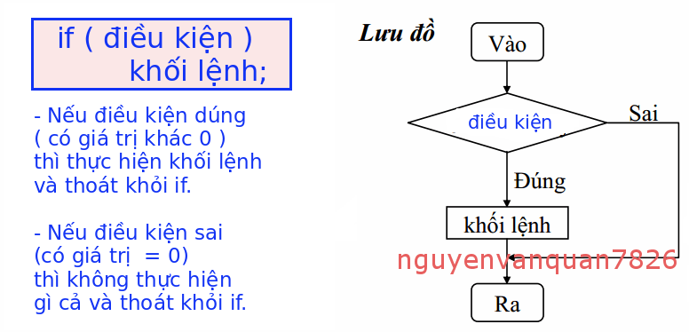 Lệnh if