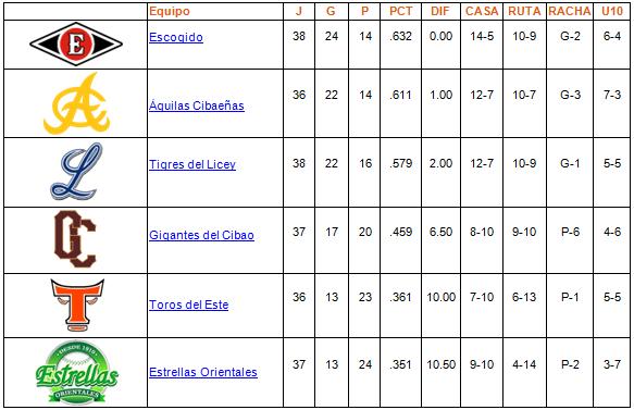 tabla de posiciones 05-12-2013