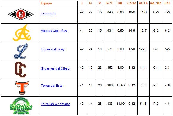 tabla de posiciones 13-12-2013