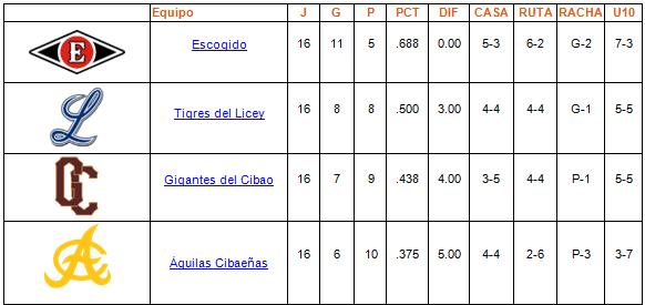 tabla de posiciones Round Robin 16-01-2014