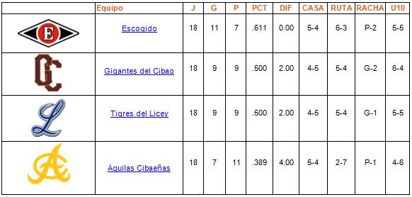 tabla de posiciones Round Robin 18-01-2014
