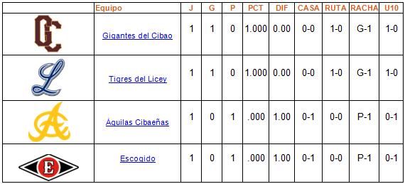 tabla de posiciones Round Robin 28-12-2013