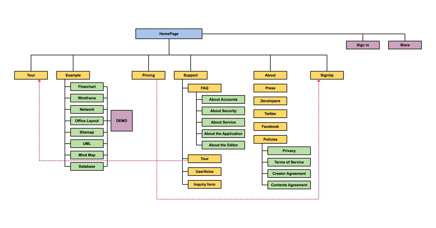 visio site map diagram bmw e30 obc wiring cacoo ejemplos de diagramas y flujo