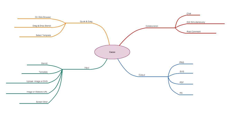 Visio Alternative Online | Cacoo Diagram