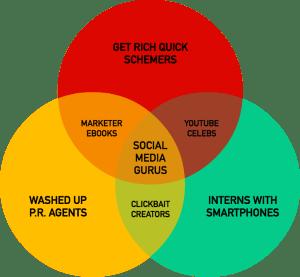 Software de diagramas de Venn para equipos | Cacoo