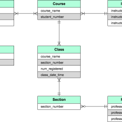 How To Make An Er Diagram For Database Whirlpool Cabrio Dryer Wiring And Software Cacoo Cloud Based Erd