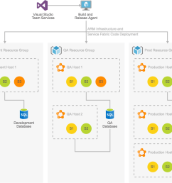 azure architecture diagram example dev test deployment for testing microservice solutions [ 1113 x 851 Pixel ]