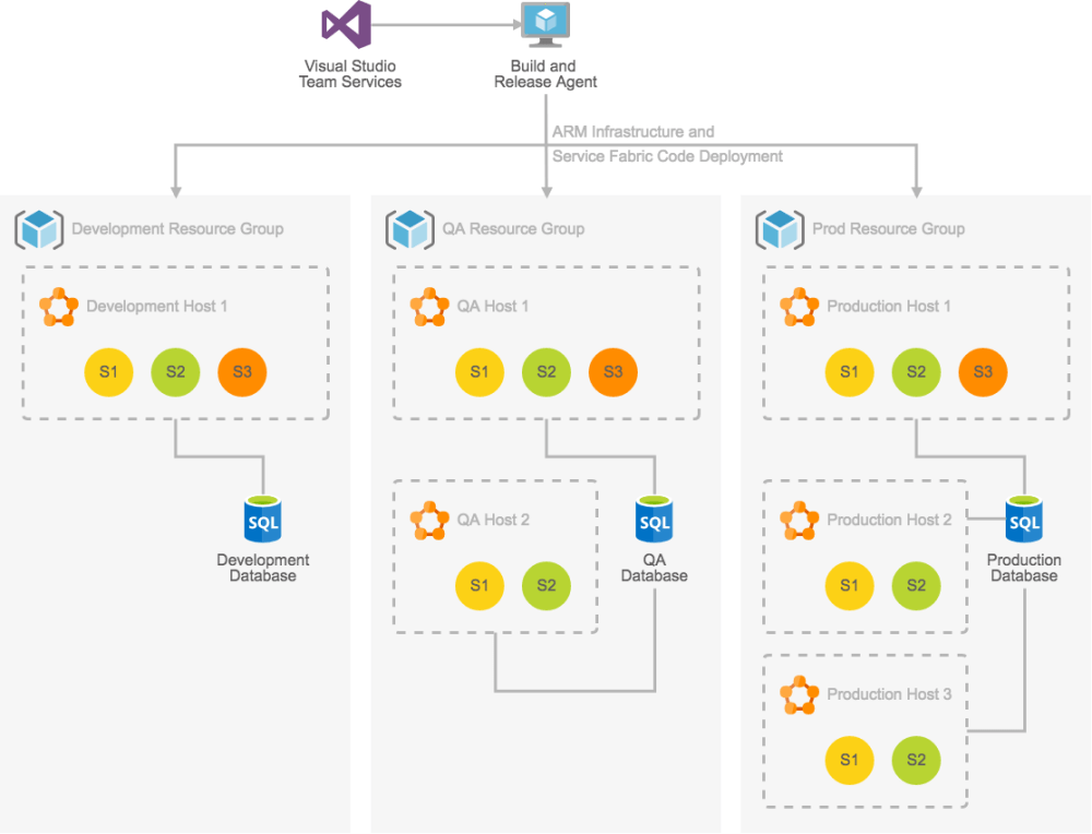 medium resolution of azure architecture diagram example dev test deployment for testing microservice solutions