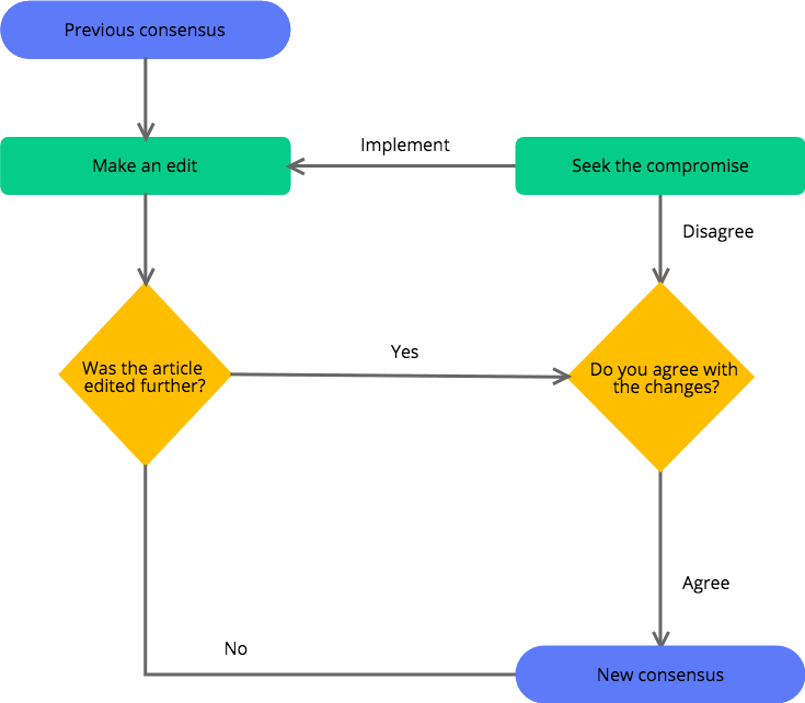 Online Diagram and Flowchart Software  Cacoo