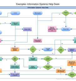 swimlane flowchart example documenting the process flow help desk support process [ 1600 x 1076 Pixel ]