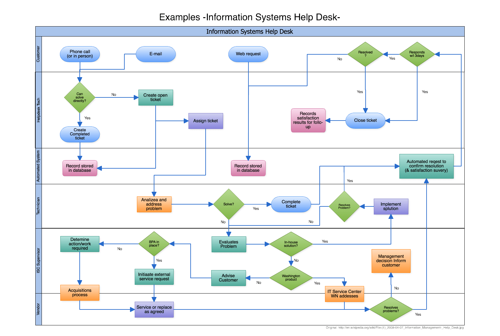 hight resolution of swimlane flowchart example documenting the process flow help desk support process