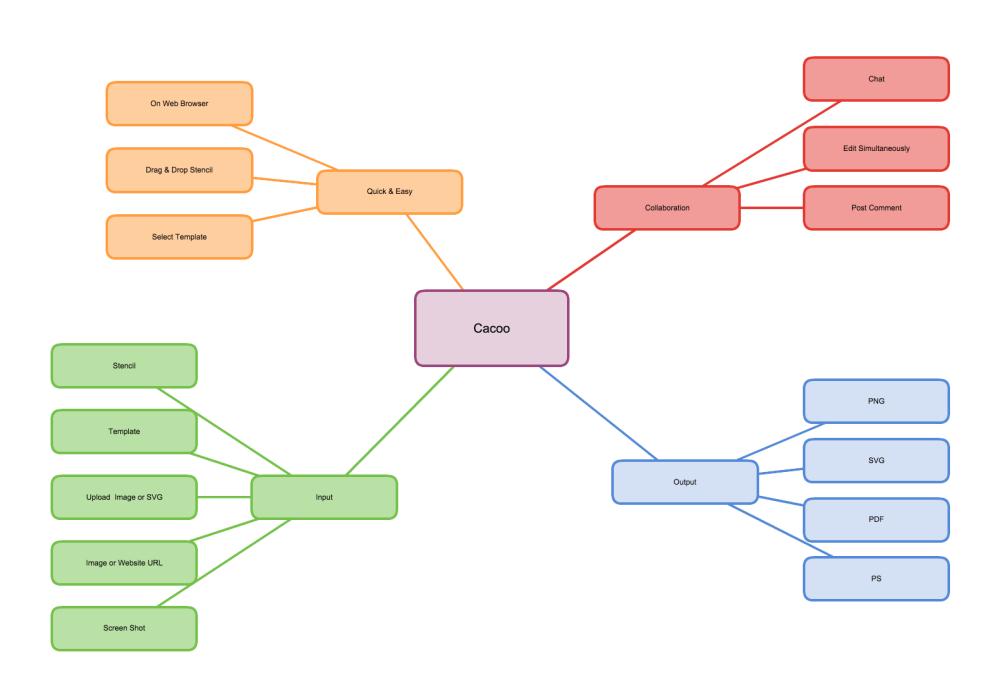 medium resolution of ejemplo de mapa conceptual demostrando caracter sticas y funciones de cacoo con im genes de formato en la nube