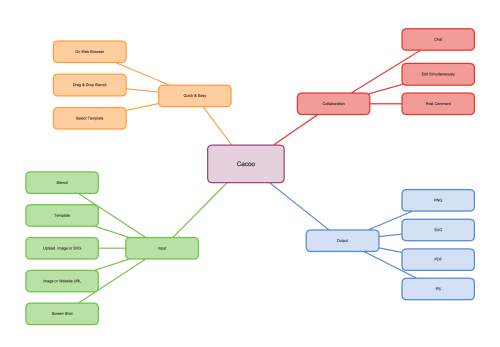small resolution of ejemplo de mapa conceptual demostrando caracter sticas y funciones de cacoo con im genes de formato en la nube