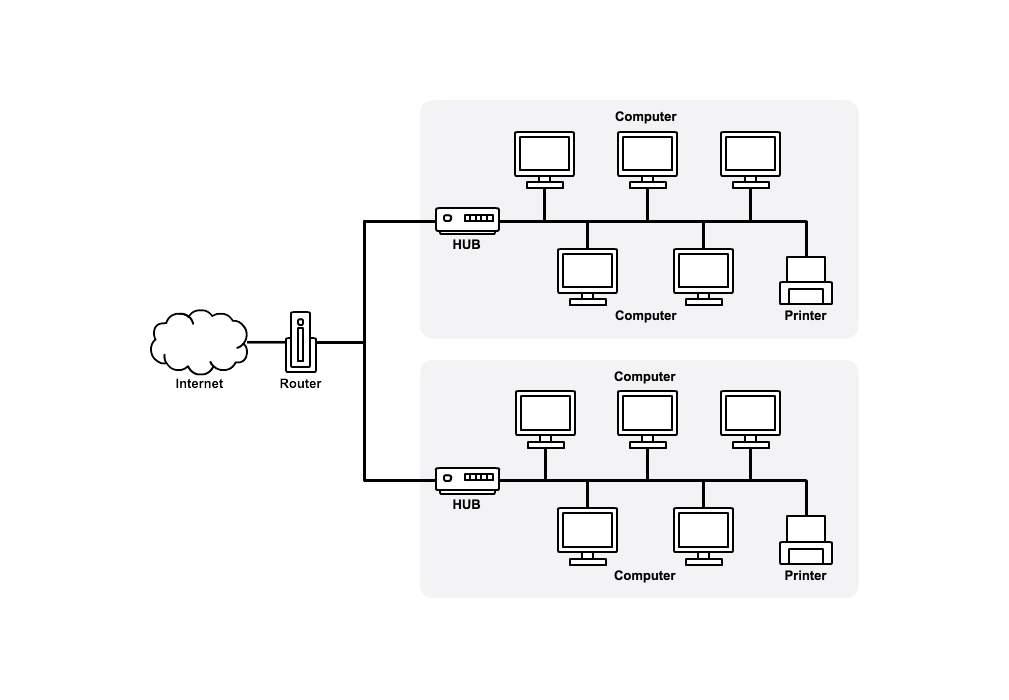 Network Diagram Software For Teams Cacoo