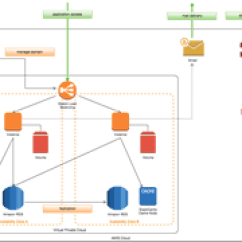 Free Tool To Create Sequence Diagram Plant Cell Project Online And Flowchart Software Cacoo Network Diagrams