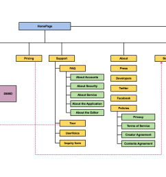 extensive collection of sitemap templates and shapes [ 1532 x 800 Pixel ]