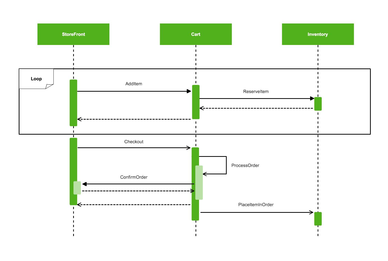 hight resolution of creating uml diagrams has never been easier