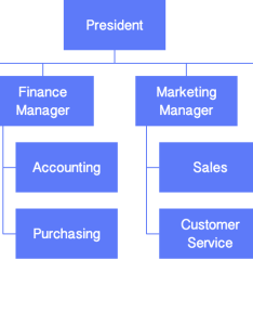 Extensive collection of org chart templates shapes  notations also develop your organizational charts cacoo rh
