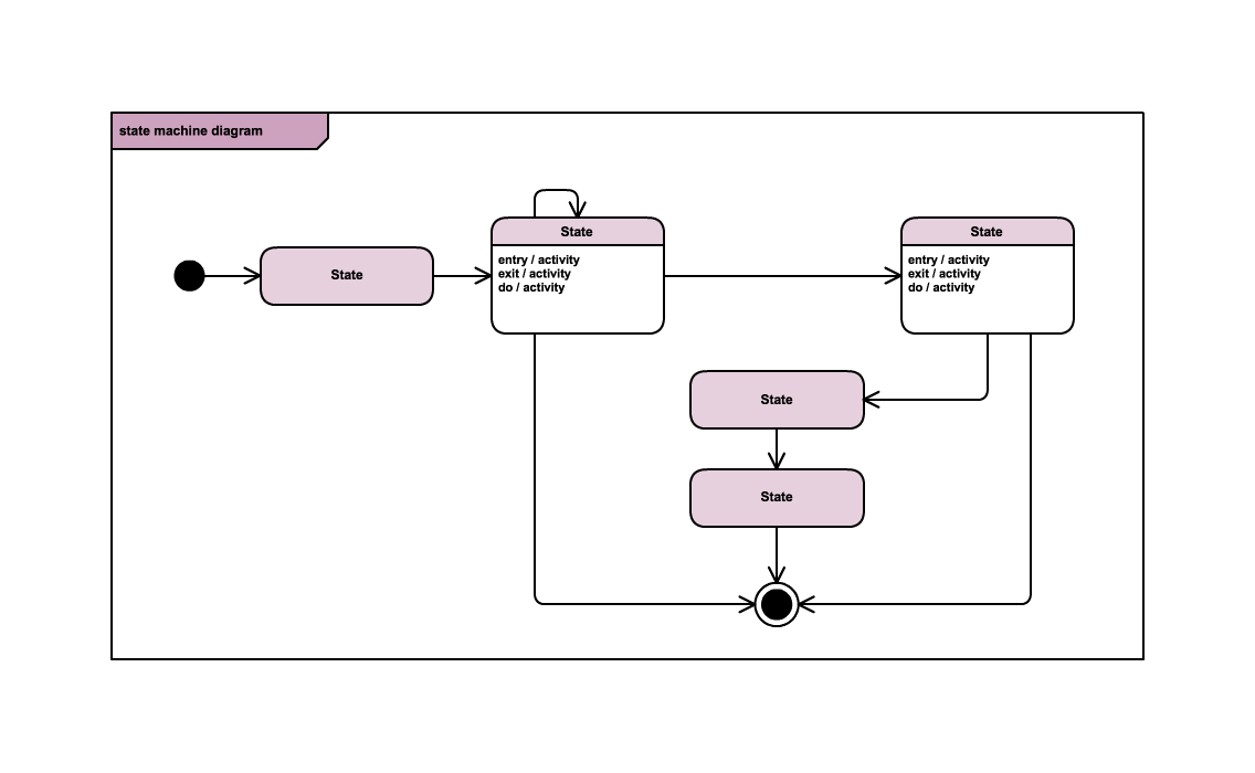 hight resolution of simple example of a state machine diagram