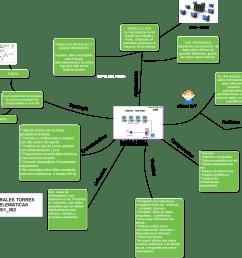 mind maps aplicaciones redes de pcs la velocidad de la red puede ser limitada y lenta [ 2752 x 2022 Pixel ]