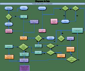 Cacoo  Diagrama de Flujo