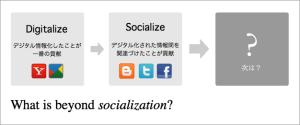 図1. ソーシャル化にいたる歴史