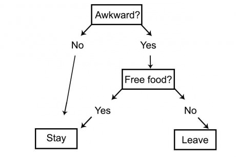 12 Funny flowcharts to help you navigate life's toughest
