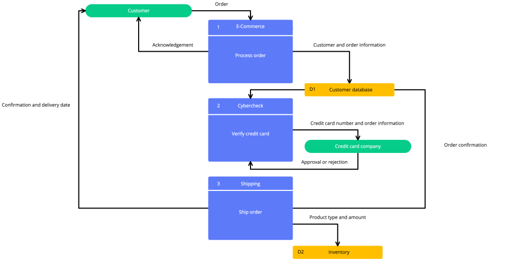 medium resolution of data flow diagram template in cacoo