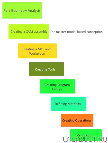 Siemens NX CAM Manufacturing Workflow