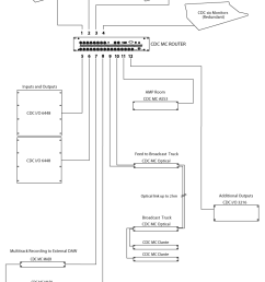 cdc mc router mode [ 746 x 1127 Pixel ]