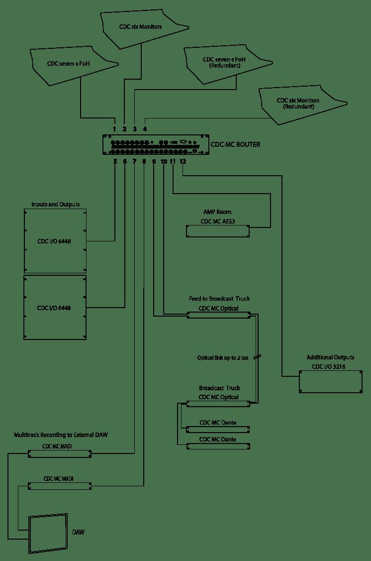 medium resolution of cdc mc router mode