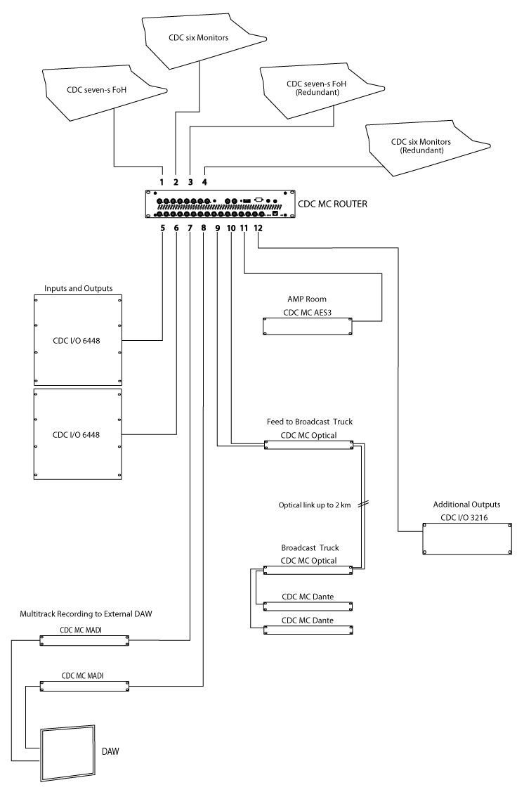 hight resolution of cdc mc router mode