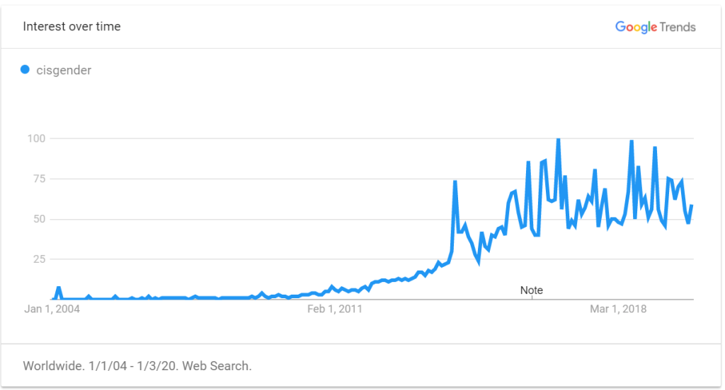 Google Searches for Term Cisgender