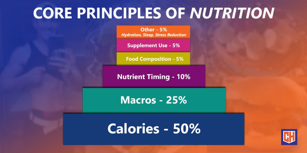 Core Principles of Nutrition