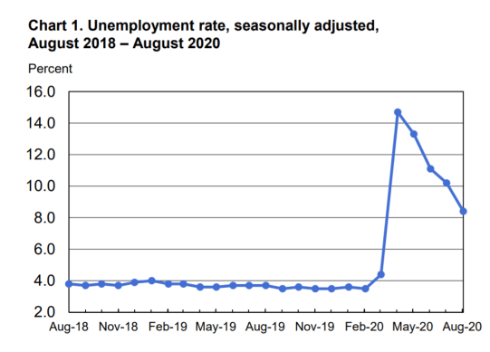 Unemployment rates in U.S.