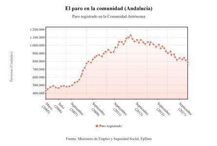 La cifra de parados en Andalucía baja en 10.493 personas en junio