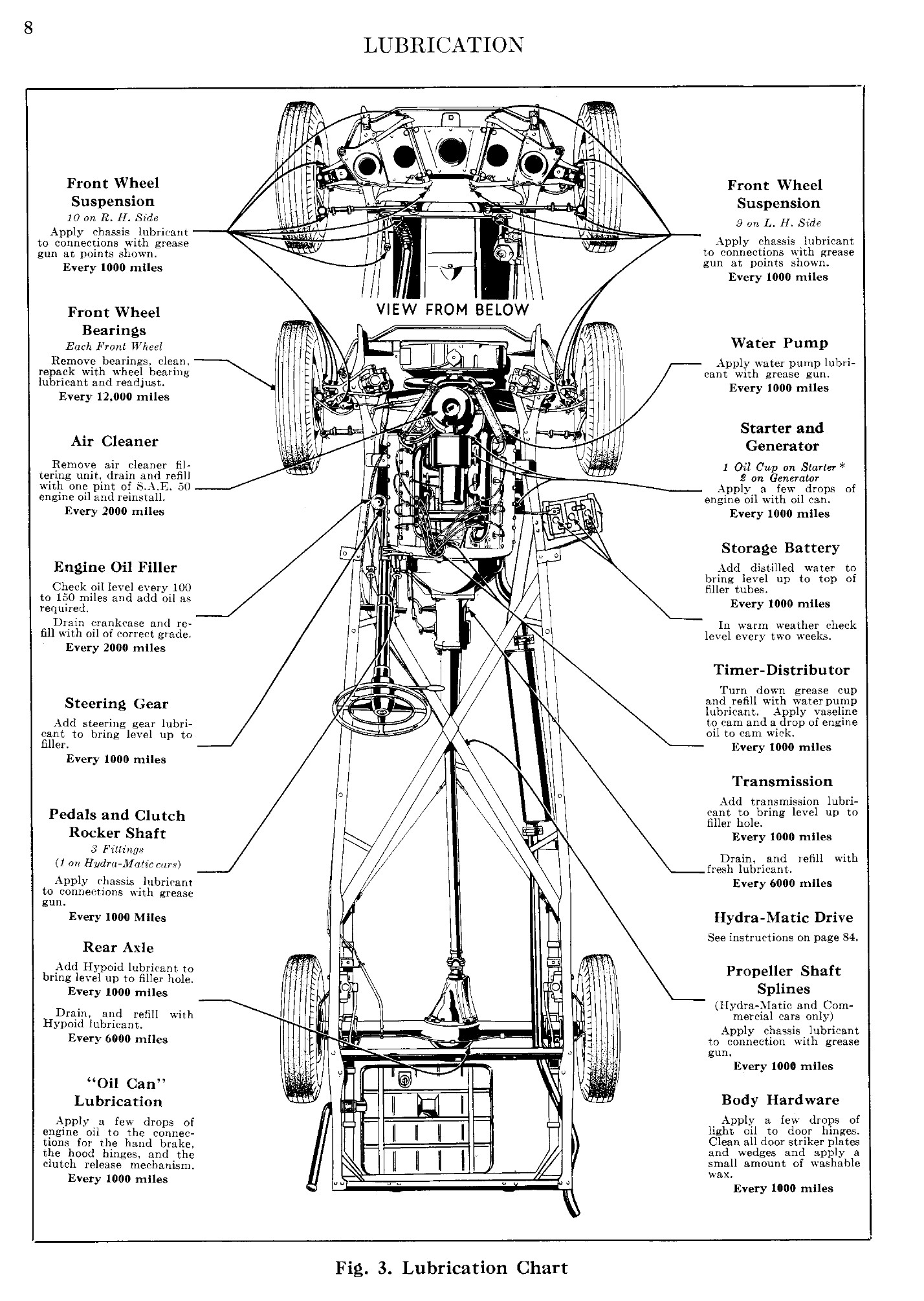 1947 Cadillac Shop Manual-Lubrication Page 3 of 6
