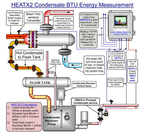 small resolution of the new choice for accurate energy measurement