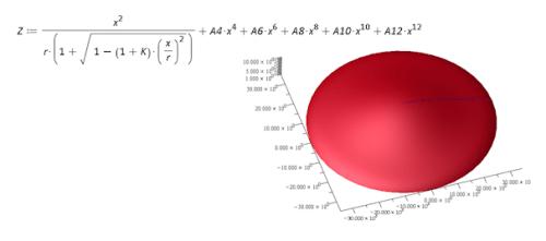 Równanie dla soczewki asferycznej i jej wykresu