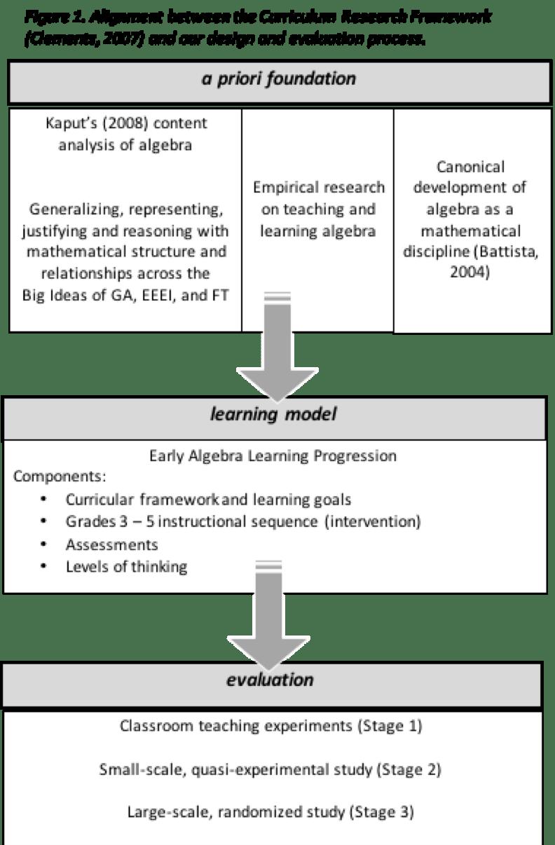 hight resolution of Algebra Education in DRK-12   CADRE