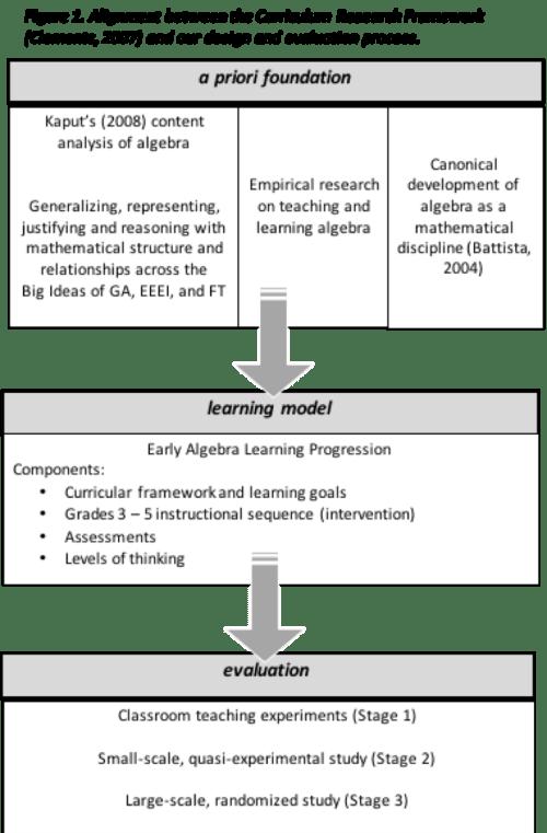 small resolution of Algebra Education in DRK-12   CADRE
