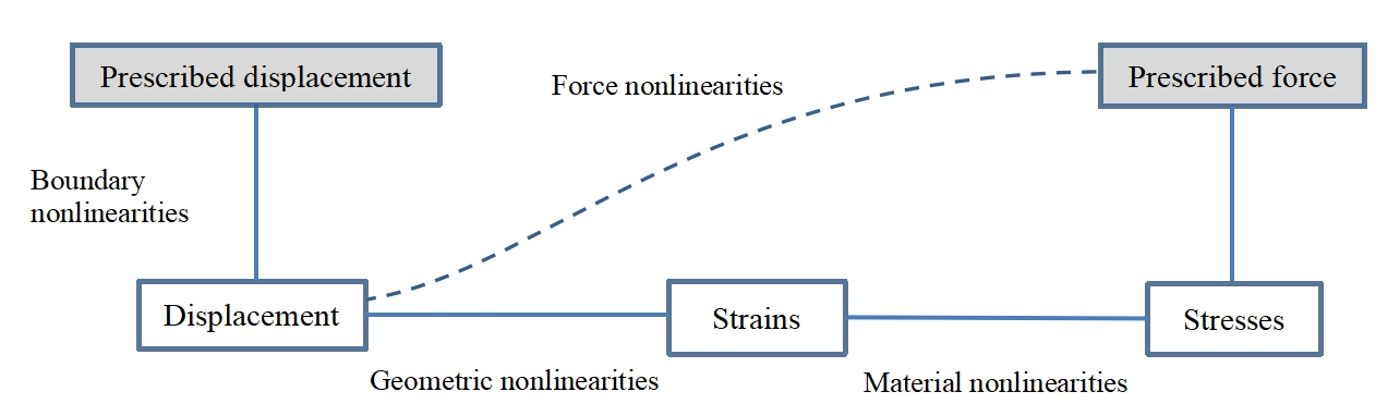 sources of nonlinearities