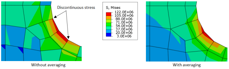 averaged vs unaveraged stress